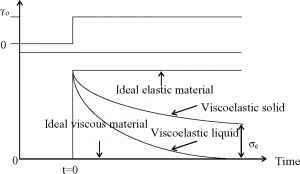 Viscoelastic Behavior