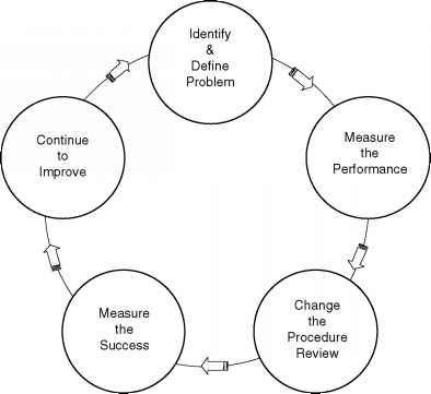 Continuous Improvement Any Industry