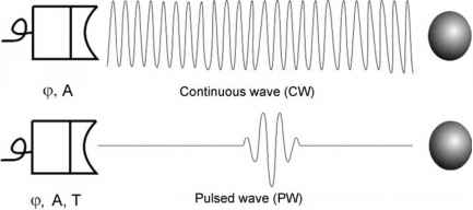 Continuous Wave Ultrasound Beam Shape
